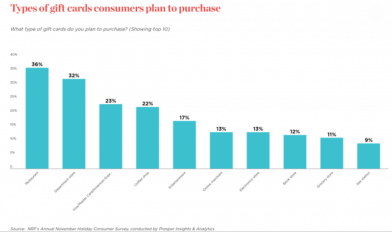graph types of gift cards consumers plan to purchase 2018